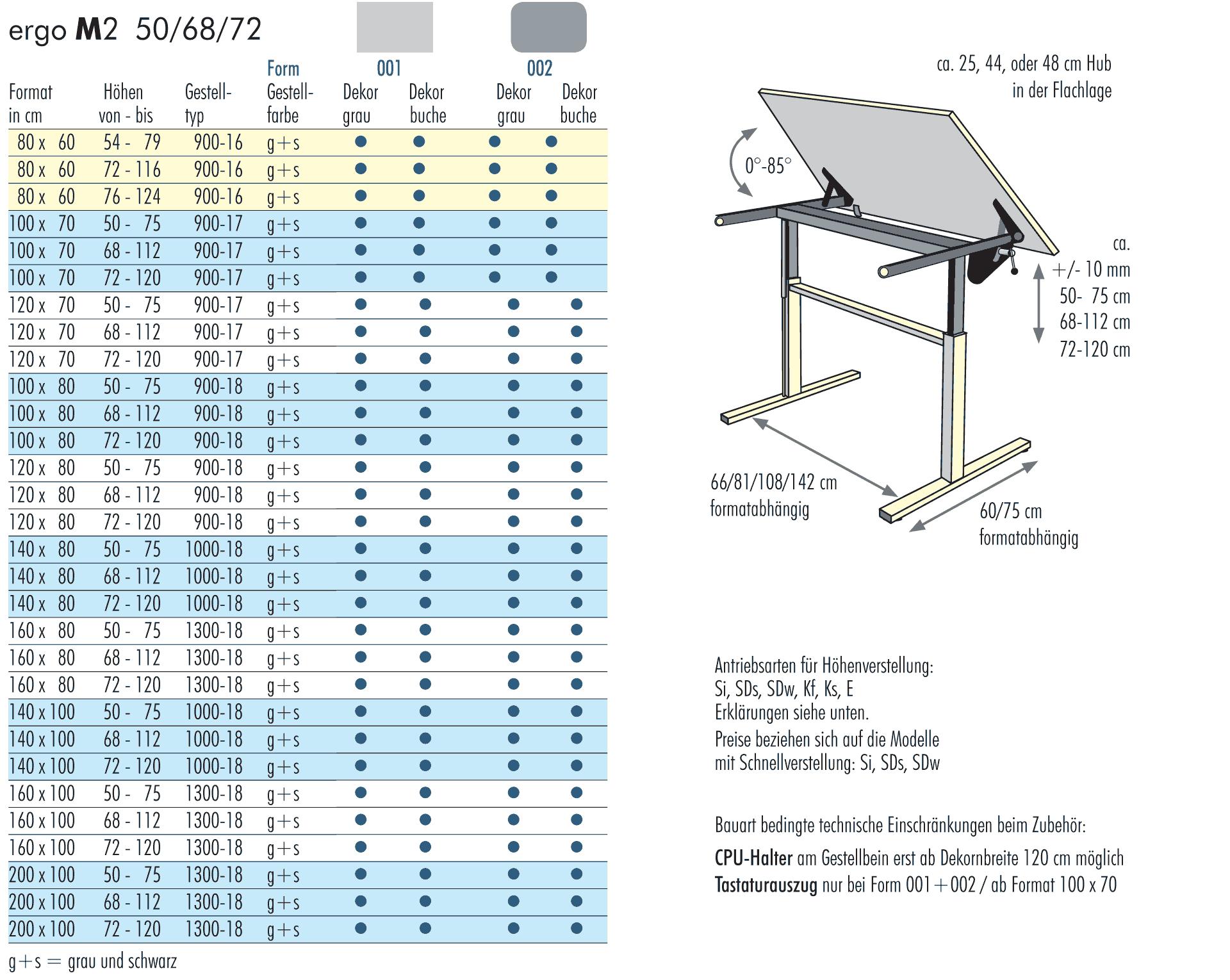 Bekannt Möckel - höhen- und neigungsverstellbare Tische und Therapiemöbel BB65